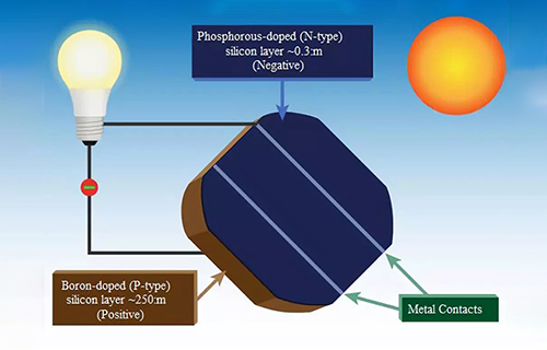 Performance structure of semiconductor P-N junction of solar photovoltaic cell